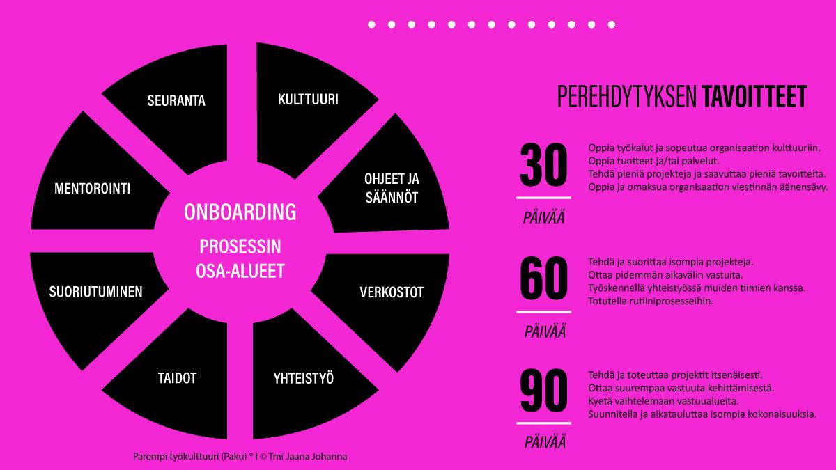 Onboarding 30-60-90 perehdytyksen tavoitteet kaavio